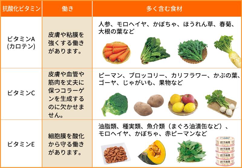 ビタミンA・C・E(エース)」は風邪の季節の強い味方!│「健康な食 ...